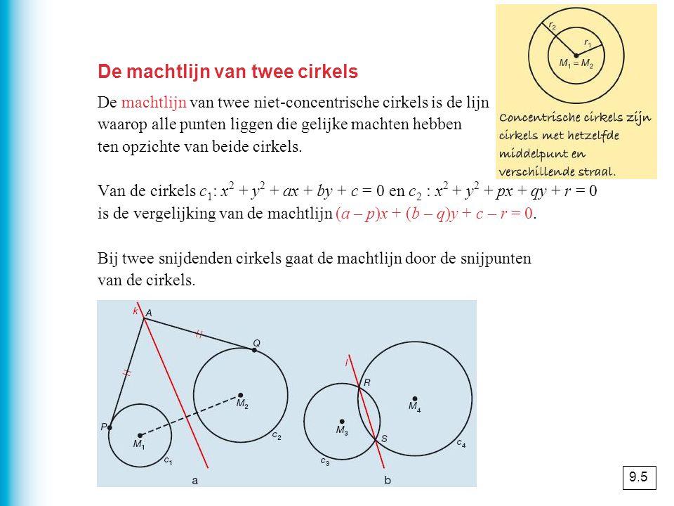 De machtlijn van twee cirkels