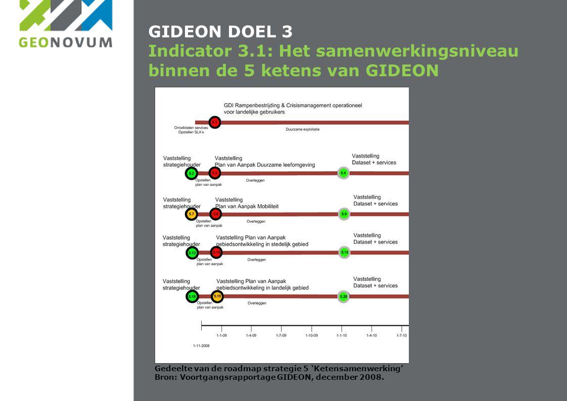 GIDEON DOEL 3 Indicator 3.1: Het samenwerkingsniveau binnen de 5 ketens van GIDEON