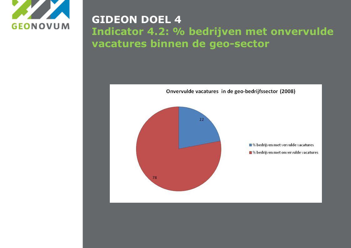 GIDEON DOEL 4 Indicator 4.2: % bedrijven met onvervulde vacatures binnen de geo-sector