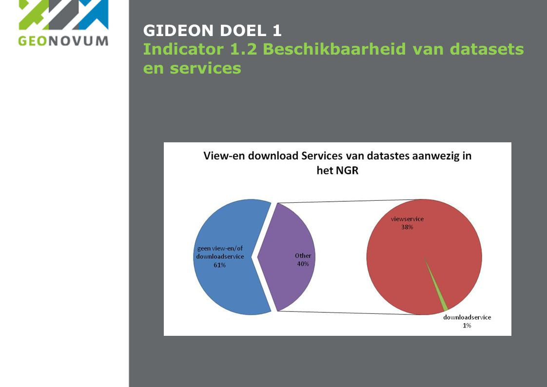 GIDEON DOEL 1 Indicator 1.2 Beschikbaarheid van datasets en services