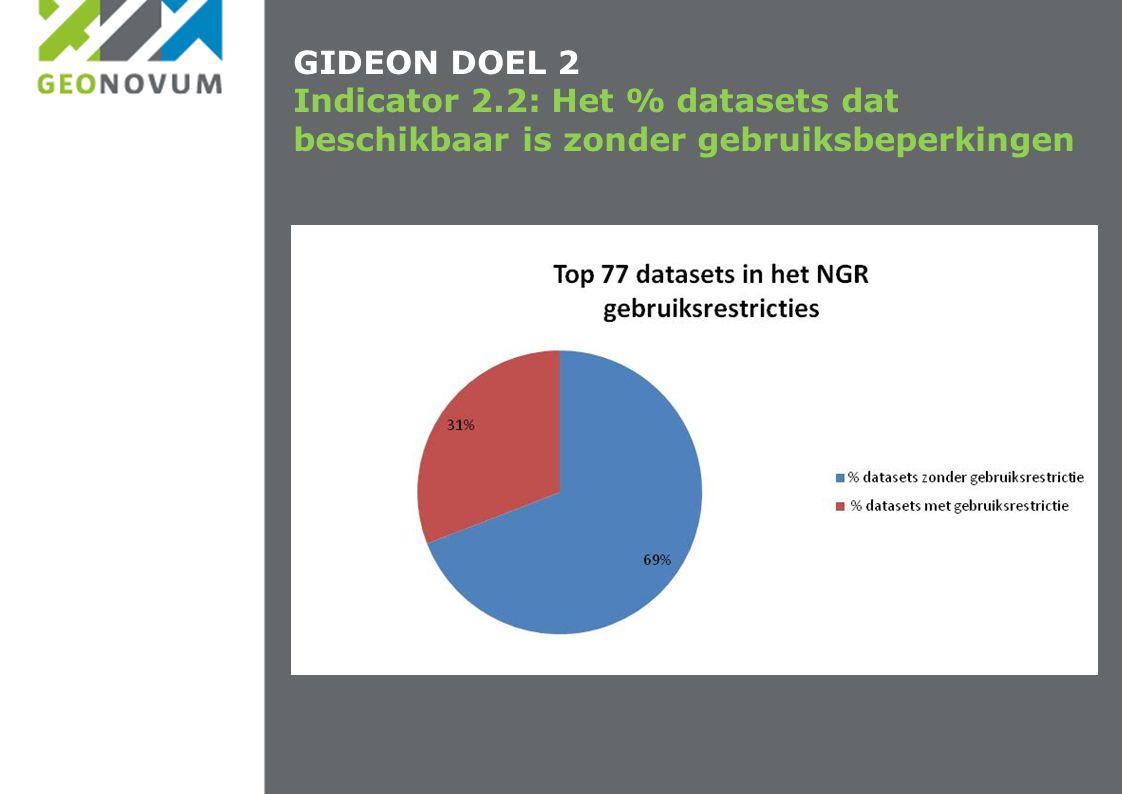 GIDEON DOEL 2 Indicator 2.2: Het % datasets dat beschikbaar is zonder gebruiksbeperkingen