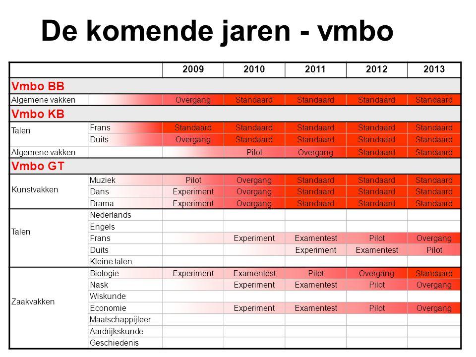 De komende jaren - vmbo Vmbo BB Vmbo KB Vmbo GT 2009 2010 2011 2012