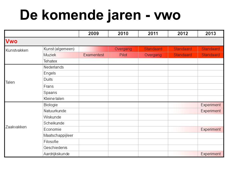 De komende jaren - vwo Vwo 2009 2010 2011 2012 2013 Kunstvakken