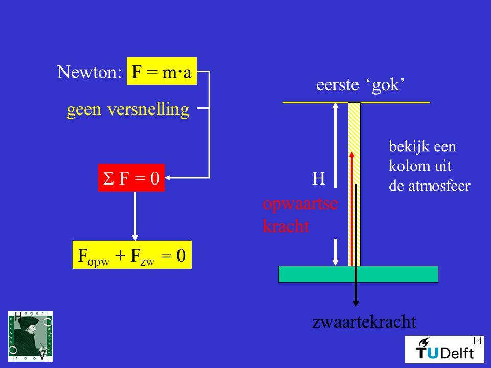 Newton: F = ma S F = 0 H eerste 'gok' geen versnelling opwaartse