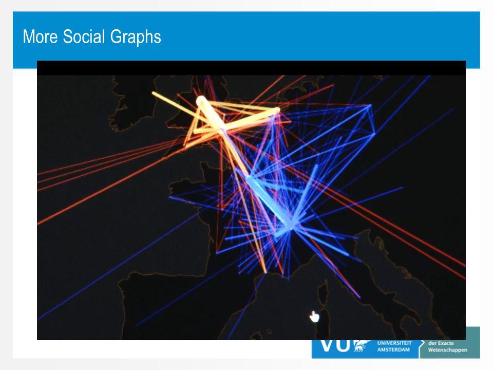 More Social Graphs Geel = John Locke (17e eeuwse filosoof)