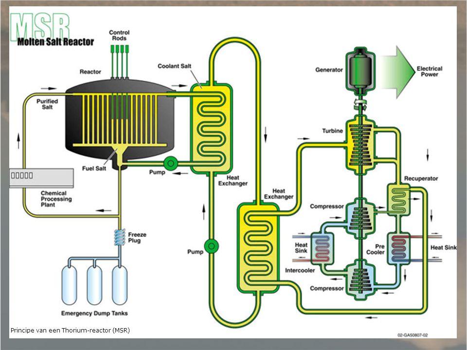 Principe van een Thorium-reactor (MSR)