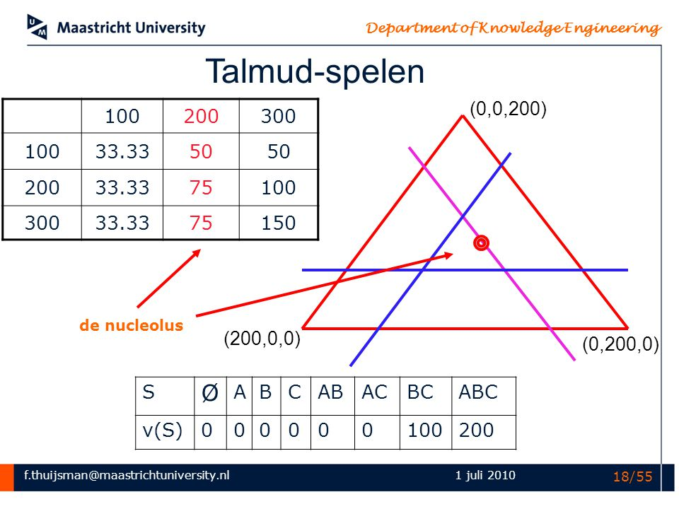 Talmud-spelen (0,0,200) 100. 200. 300. 33.33. 50. 75. 150. de nucleolus. (200,0,0) (0,200,0)