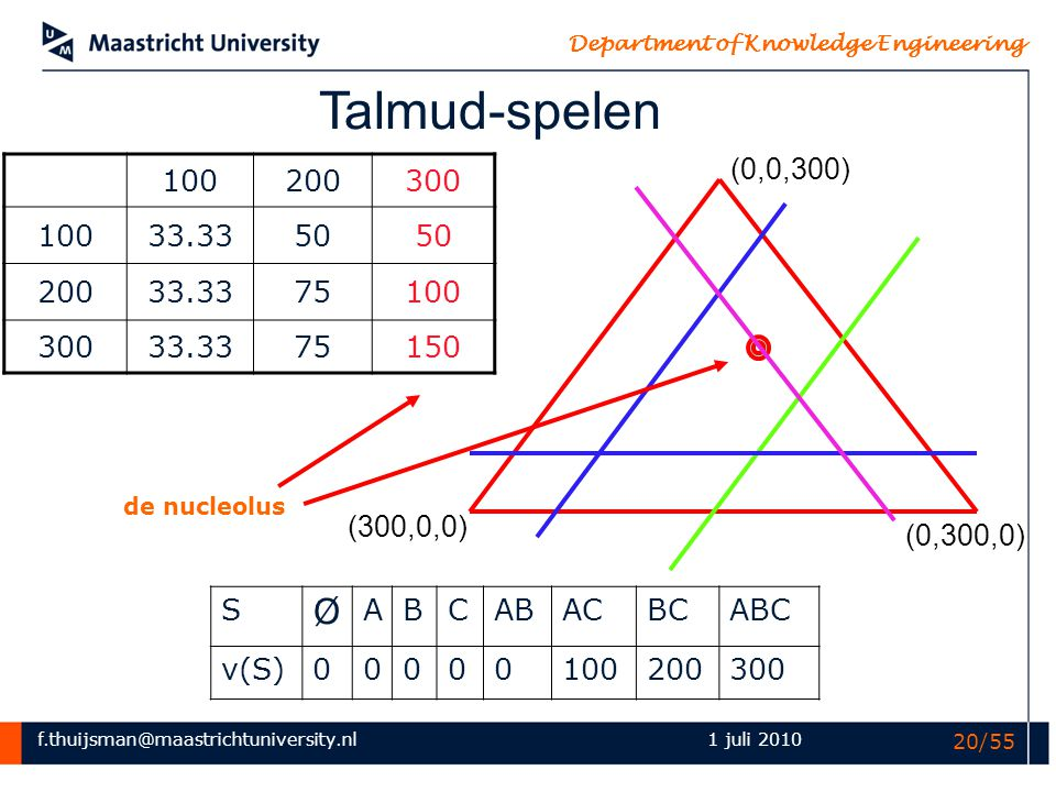 Talmud-spelen (0,0,300) 100. 200. 300. 33.33. 50. 75. 150. de nucleolus. (300,0,0) (0,300,0)