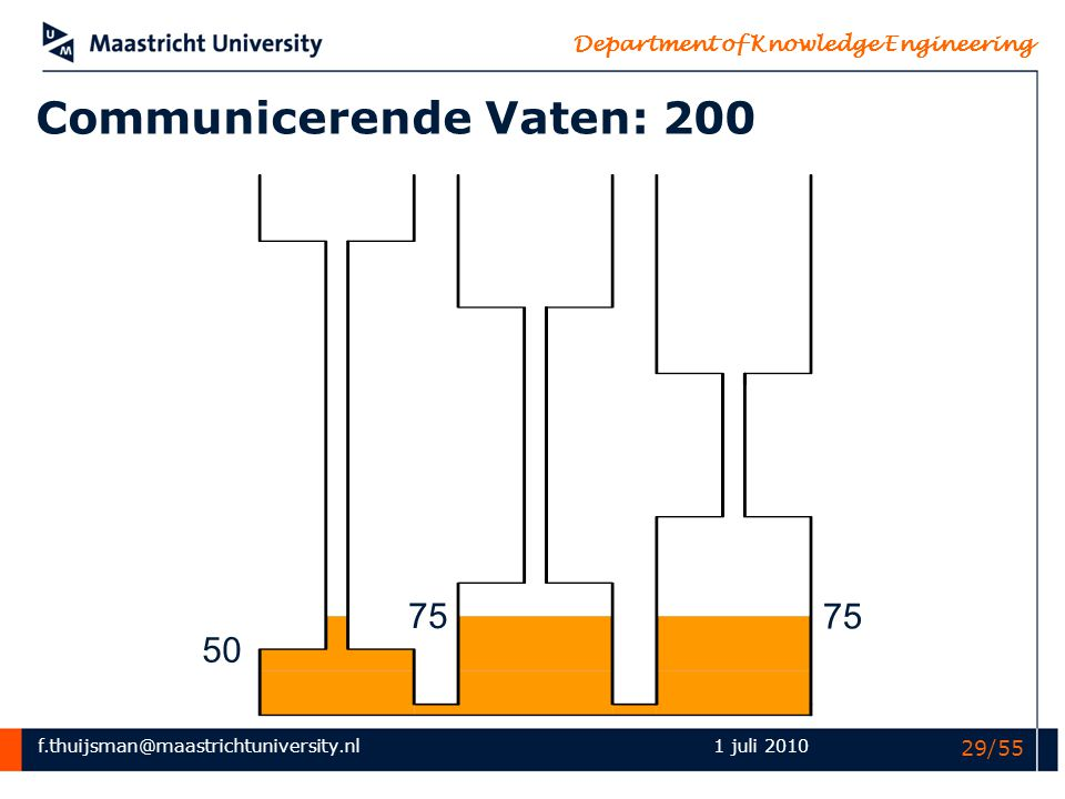 Communicerende Vaten: 200