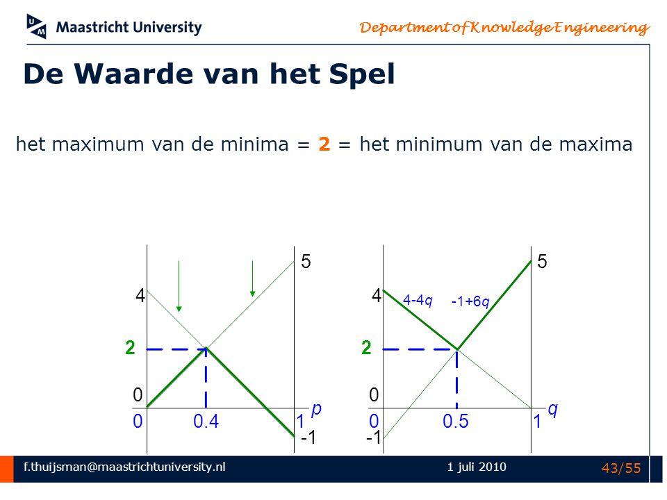 het maximum van de minima = 2 = het minimum van de maxima