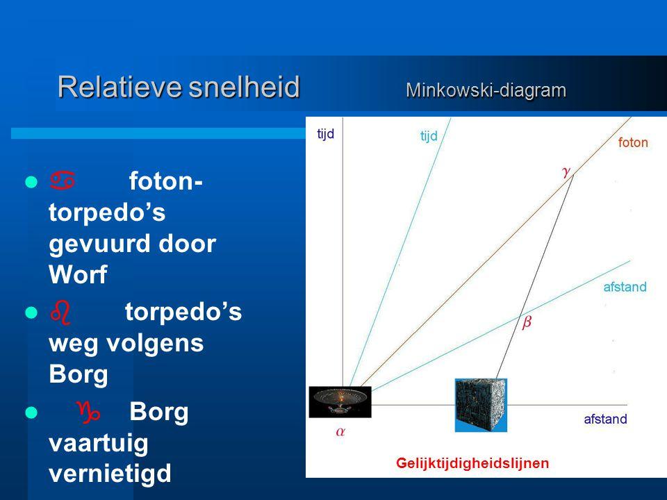 Relatieve snelheid Minkowski-diagram