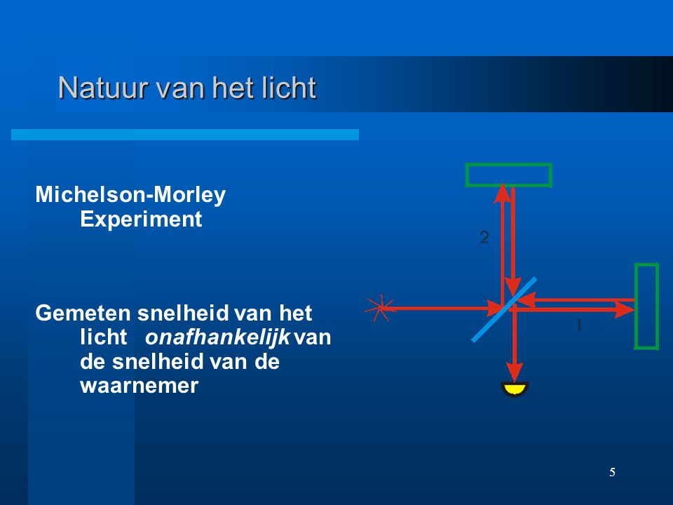 Natuur van het licht Michelson-Morley Experiment