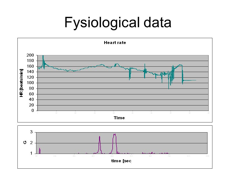 Fysiological data