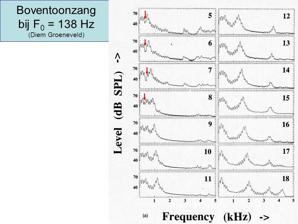 Boventoonzang bij F0 = 138 Hz (Diem Groeneveld)