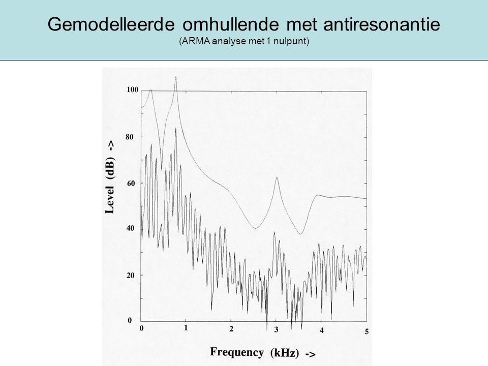 Gemodelleerde omhullende met antiresonantie (ARMA analyse met 1 nulpunt)