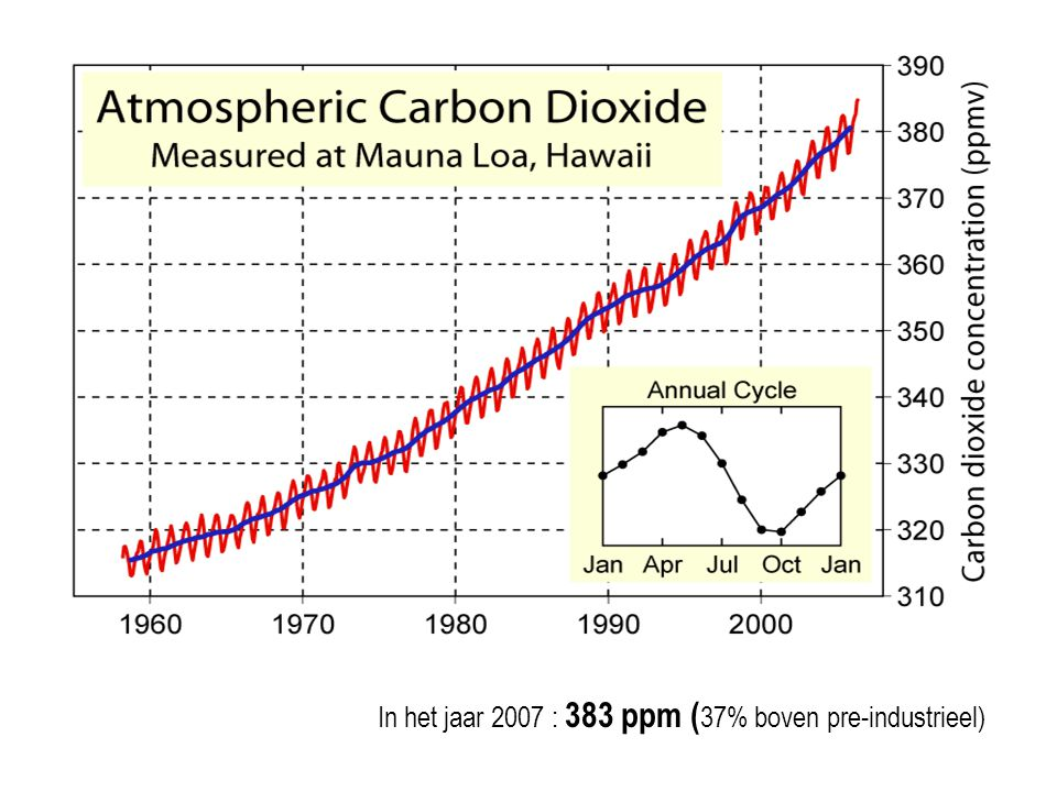 In het jaar 2007 : 383 ppm (37% boven pre-industrieel)