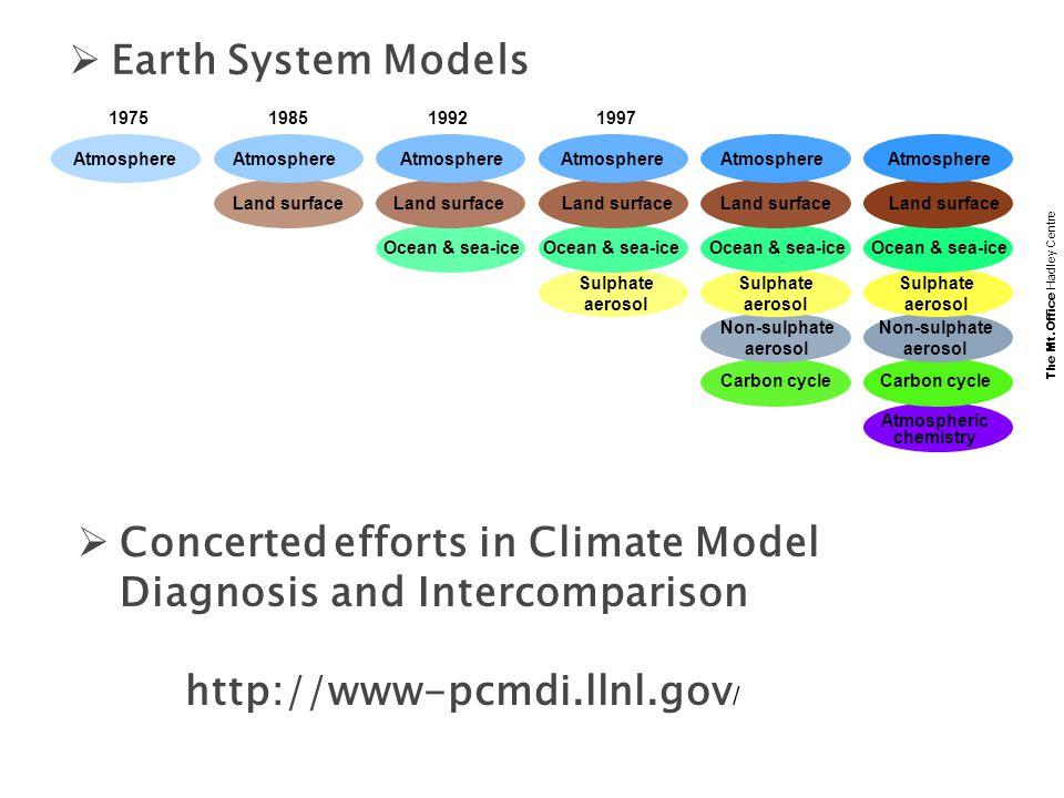 Earth System Models 1975. 1985. 1992. 1997. Atmosphere. Atmosphere. Atmosphere. Atmosphere. Atmosphere.