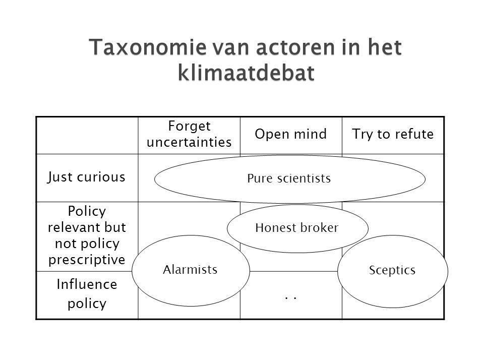 Taxonomie van actoren in het klimaatdebat