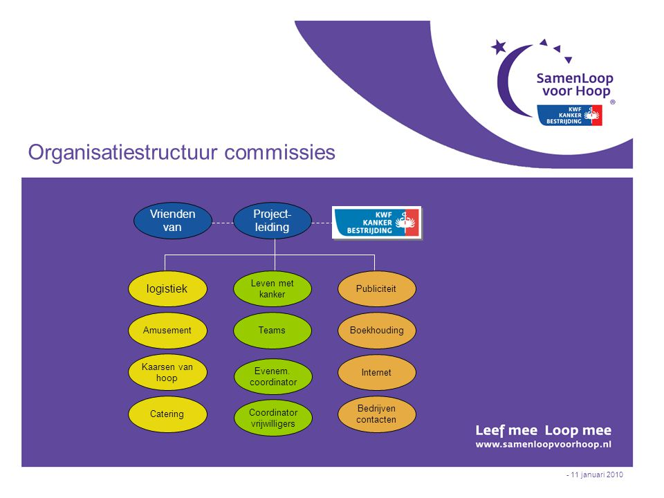 Organisatiestructuur commissies