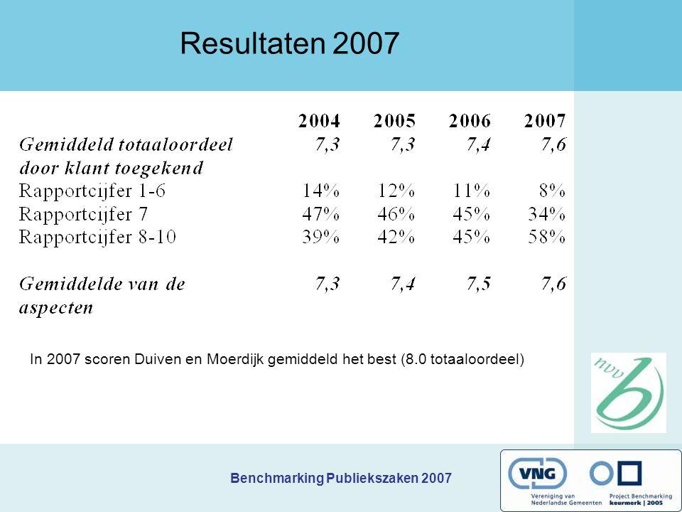 Resultaten 2007 2e bijeenkomst kring H Benchmarking Publiekszaken 2007 te Haarlemmermeer. Donderdag 21 juni 2007.