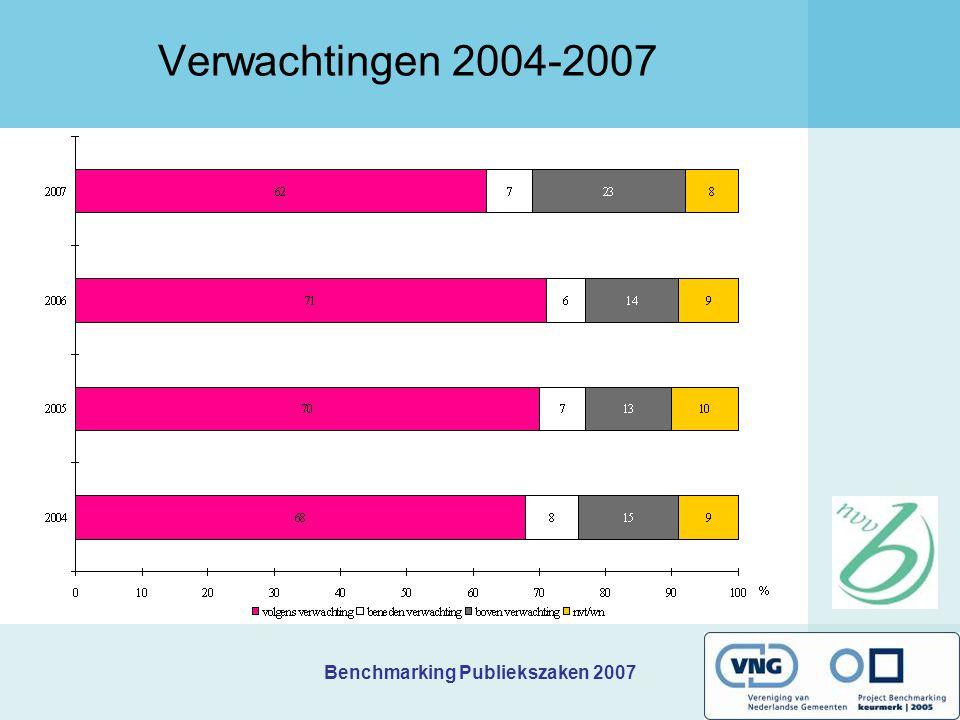 Verwachtingen 2004-2007 2e bijeenkomst kring H Benchmarking Publiekszaken 2007 te Haarlemmermeer. Donderdag 21 juni 2007.