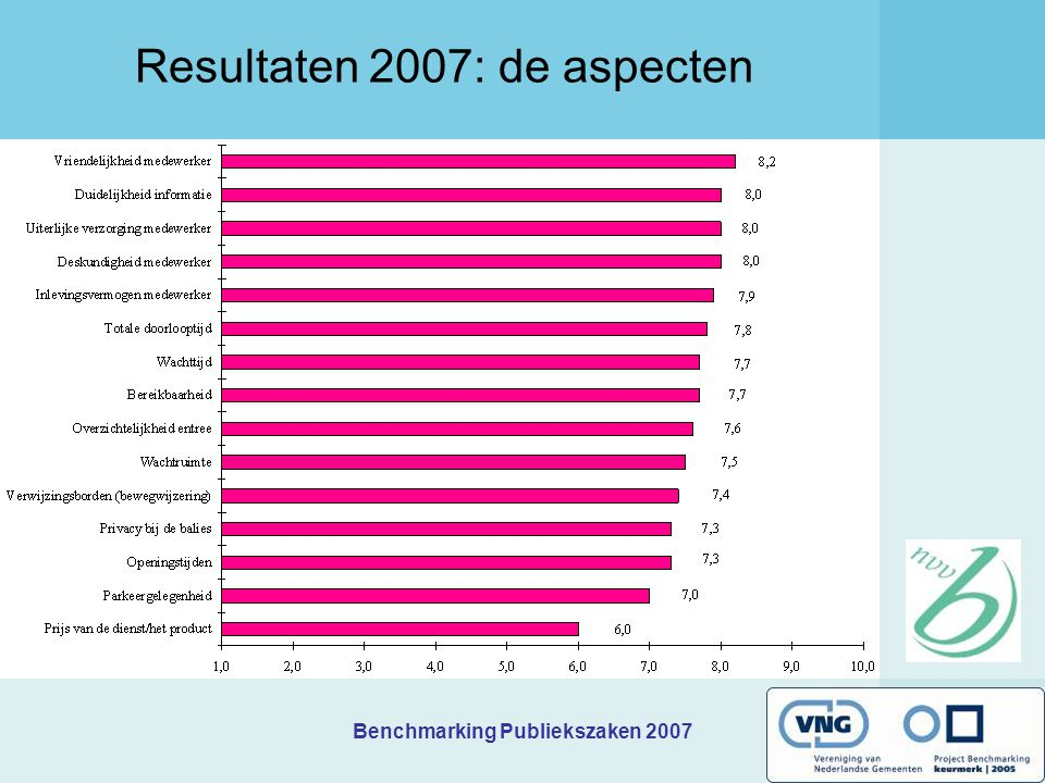 Resultaten 2007: de aspecten