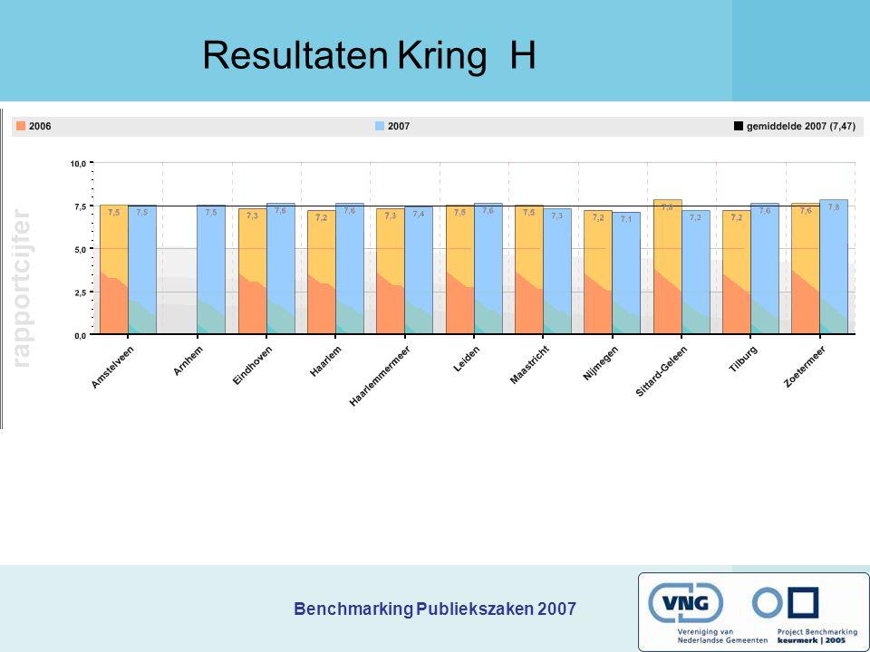 Resultaten Kring H 2e bijeenkomst kring H Benchmarking Publiekszaken 2007 te Haarlemmermeer. Donderdag 21 juni 2007.