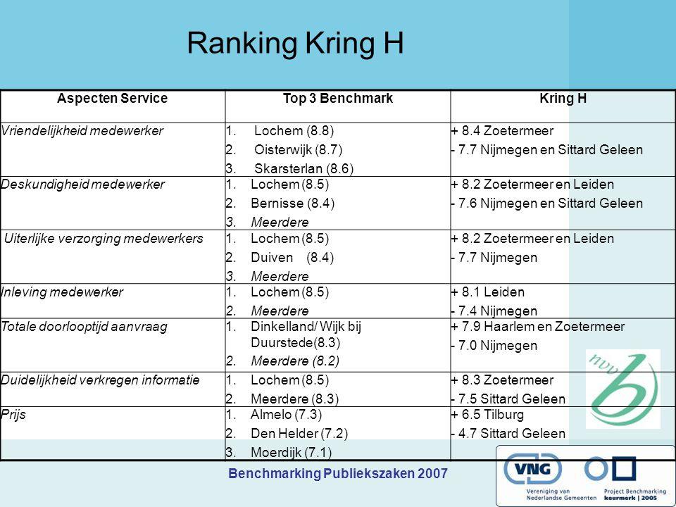 Ranking Kring H Aspecten Service Top 3 Benchmark Kring H