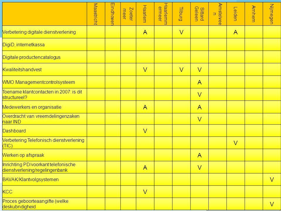 2e bijeenkomst kring H Benchmarking Publiekszaken 2007 te Haarlemmermeer