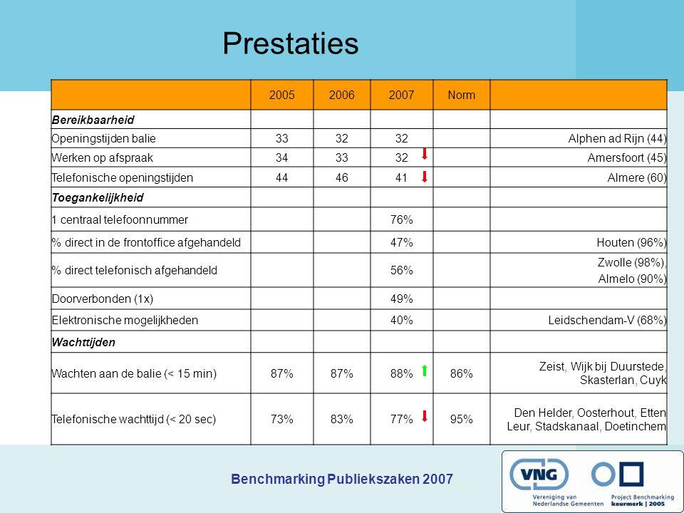 Prestaties 2e bijeenkomst kring H Benchmarking Publiekszaken 2007 te Haarlemmermeer. Donderdag 21 juni 2007.