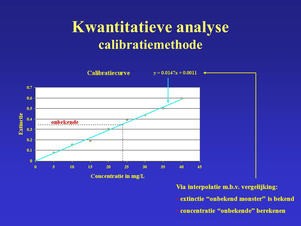 Kwantitatieve analyse calibratiemethode