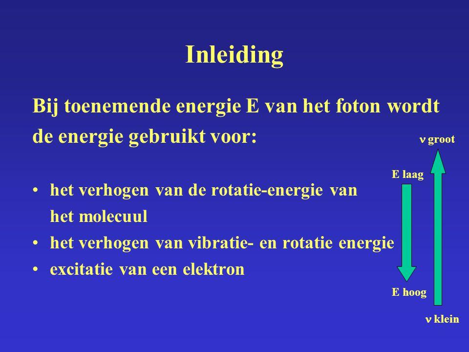 Inleiding Bij toenemende energie E van het foton wordt