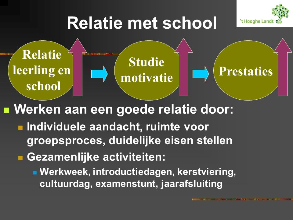 Relatie met school Relatie leerling en Studie school motivatie