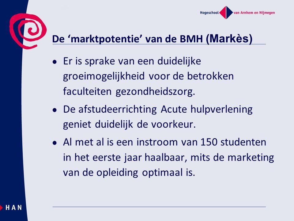 De 'marktpotentie' van de BMH (Markès)