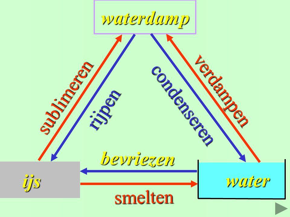 ijs waterdamp water verdampen sublimeren condenseren rijpen bevriezen smelten