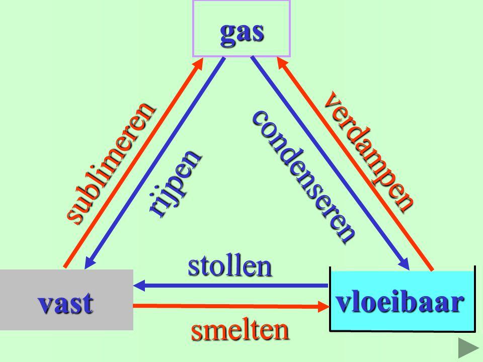 vast gas vloeibaar verdampen sublimeren condenseren rijpen stollen smelten