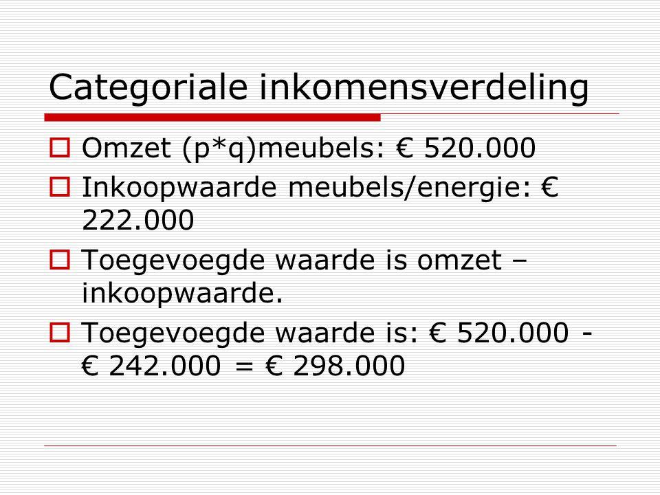Categoriale inkomensverdeling