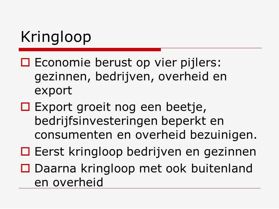 Kringloop Economie berust op vier pijlers: gezinnen, bedrijven, overheid en export.