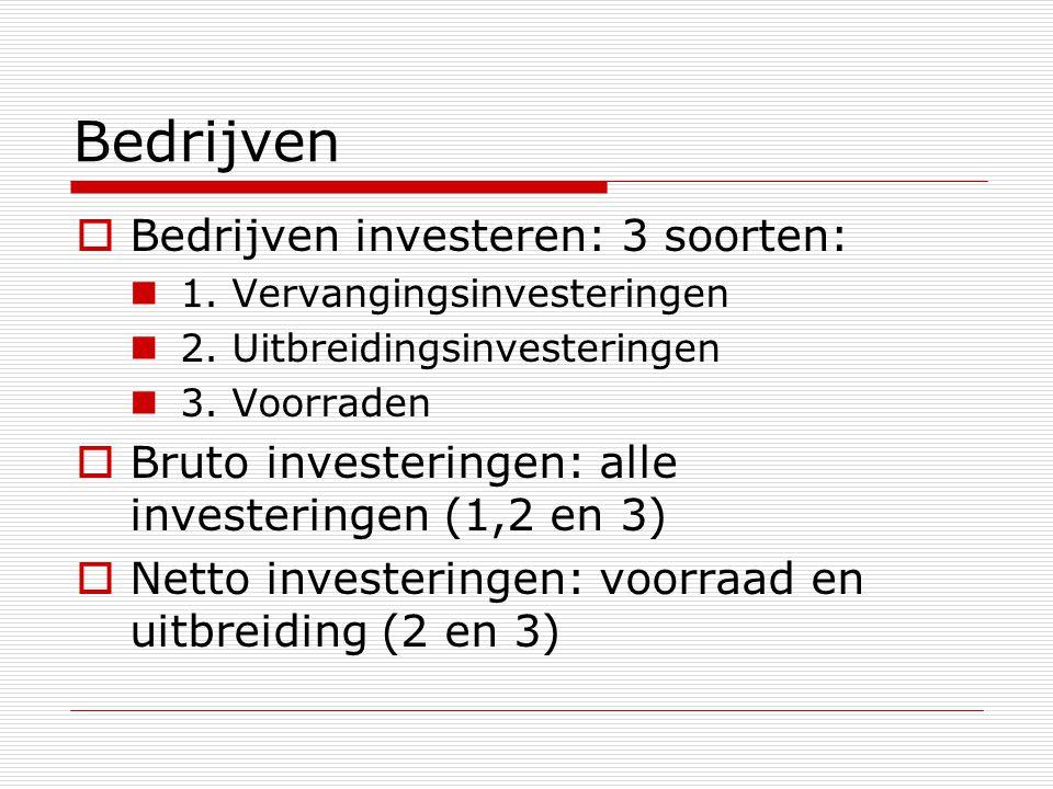 Bedrijven Bedrijven investeren: 3 soorten: