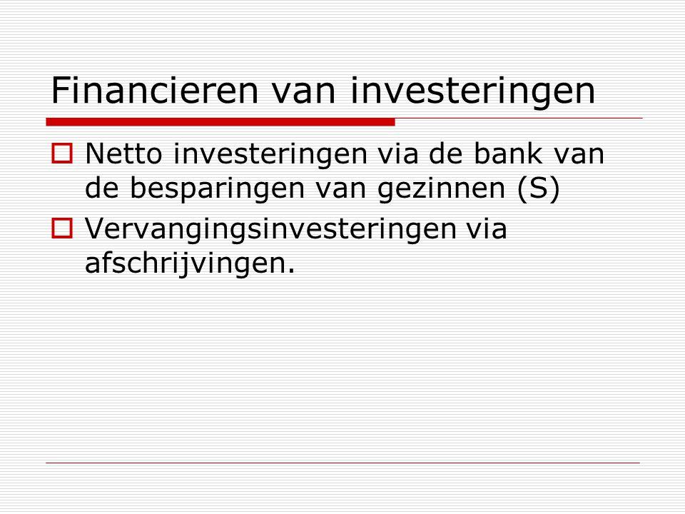 Financieren van investeringen