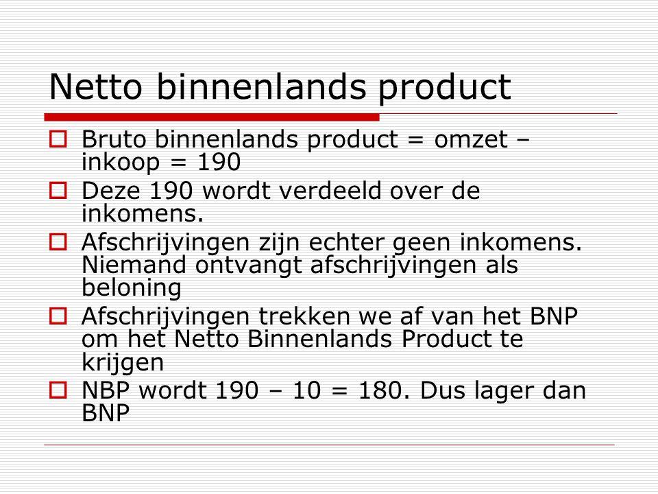 Netto binnenlands product