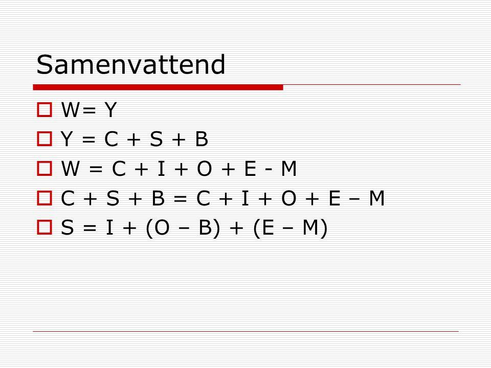 Samenvattend W= Y Y = C + S + B W = C + I + O + E - M