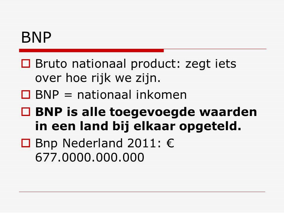 BNP Bruto nationaal product: zegt iets over hoe rijk we zijn.
