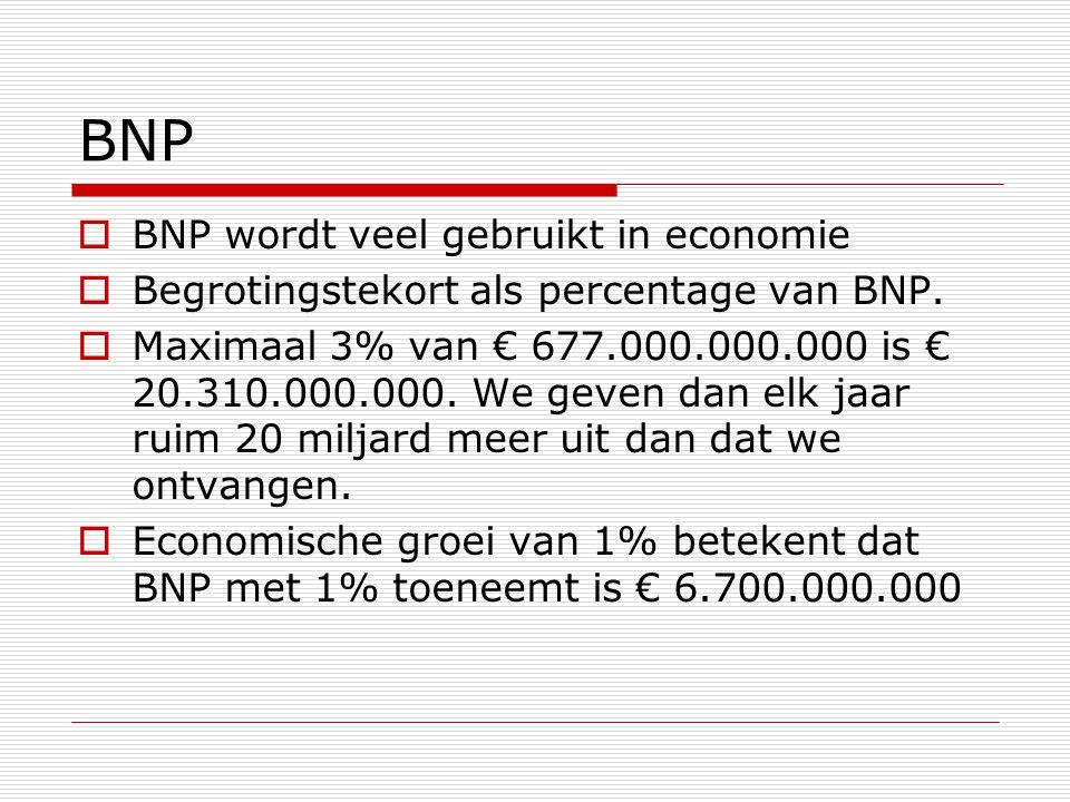 BNP BNP wordt veel gebruikt in economie
