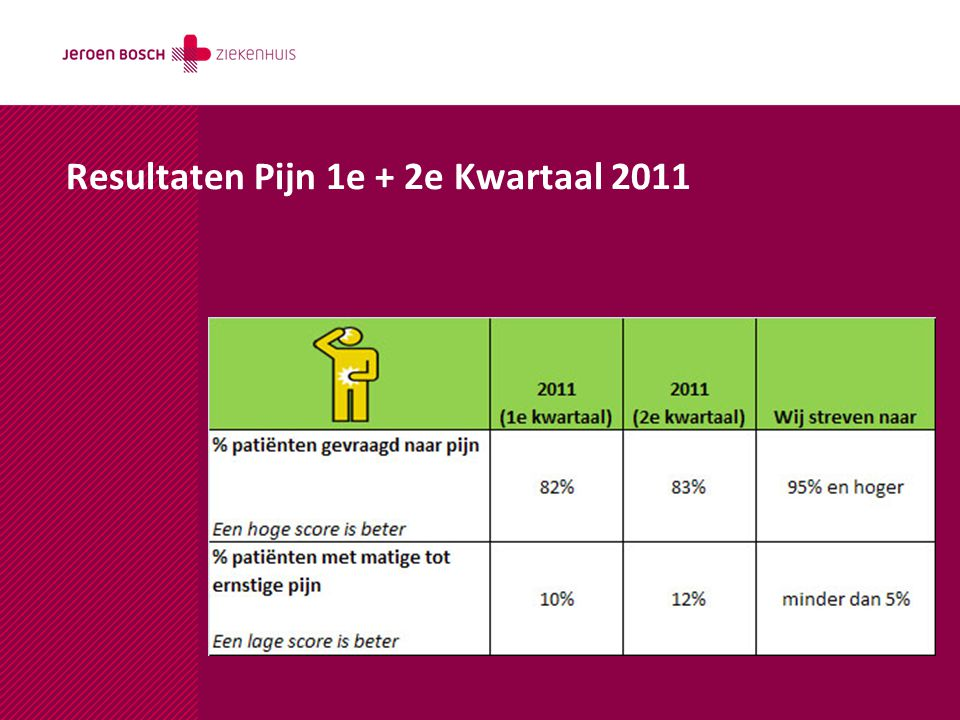 Resultaten Pijn 1e + 2e Kwartaal 2011