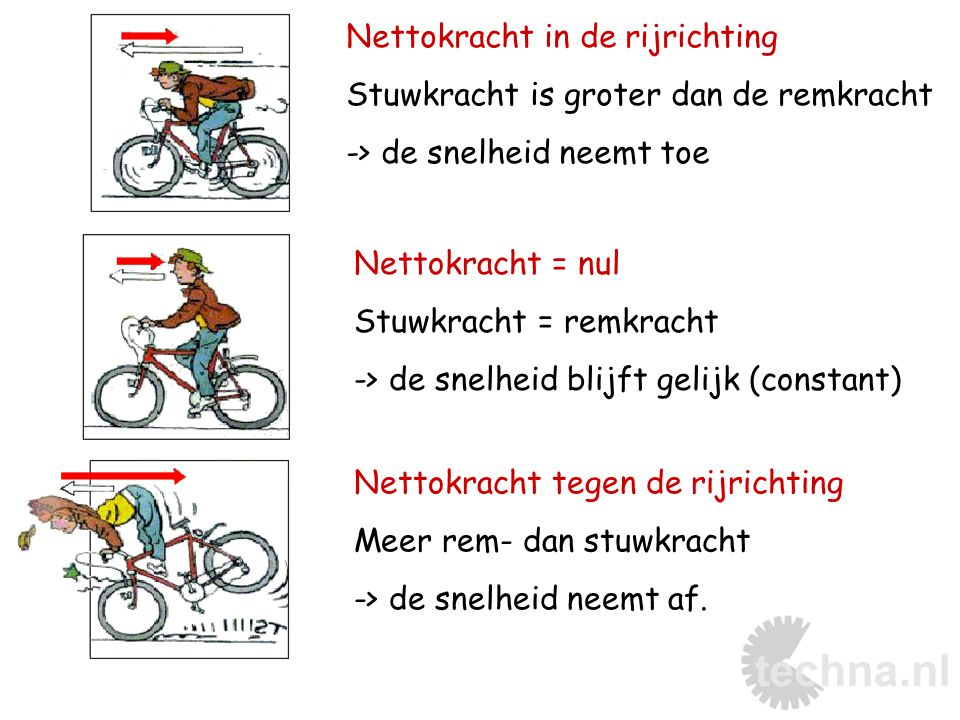 Nettokracht in de rijrichting