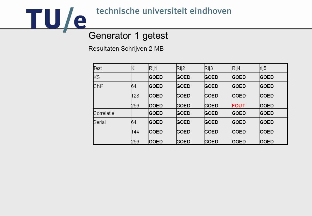 Generator 1 getest Resultaten Schrijven 2 MB Test K Rij1 Rij2 Rij3