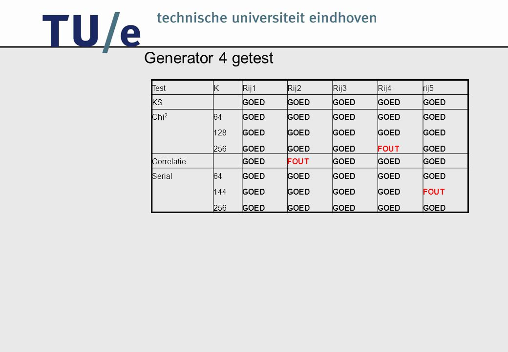 Generator 4 getest Test K Rij1 Rij2 Rij3 Rij4 rij5 KS GOED Chi2 64 128