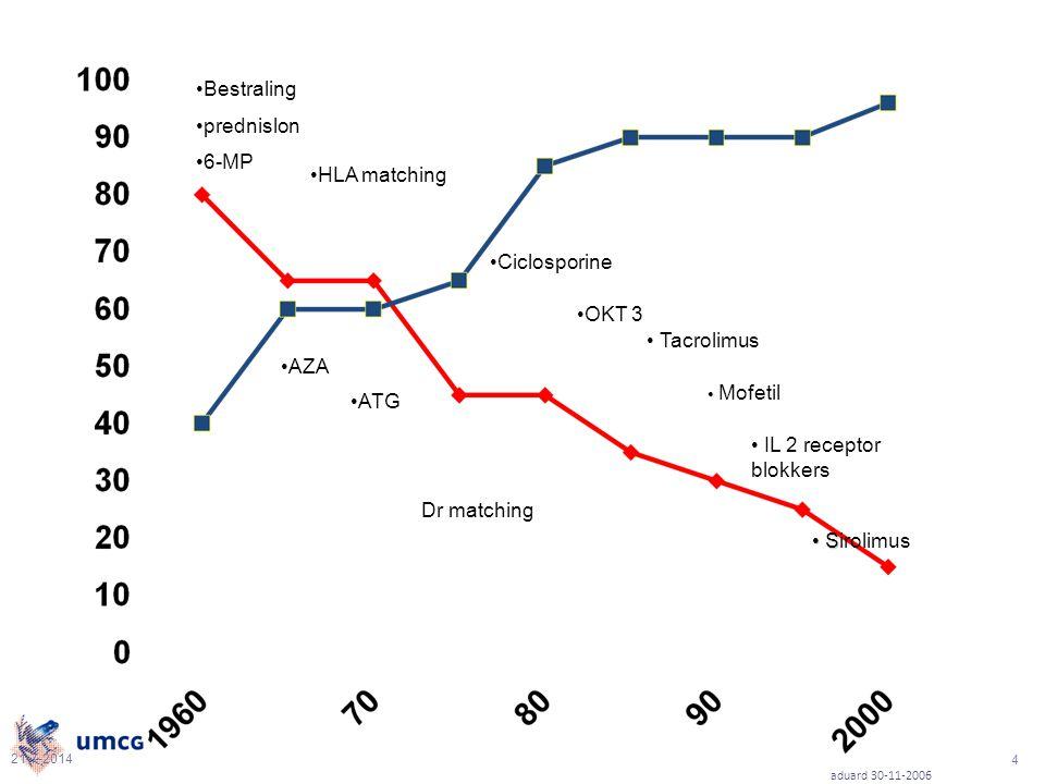 Bestraling prednislon 6-MP HLA matching Ciclosporine OKT 3 Tacrolimus