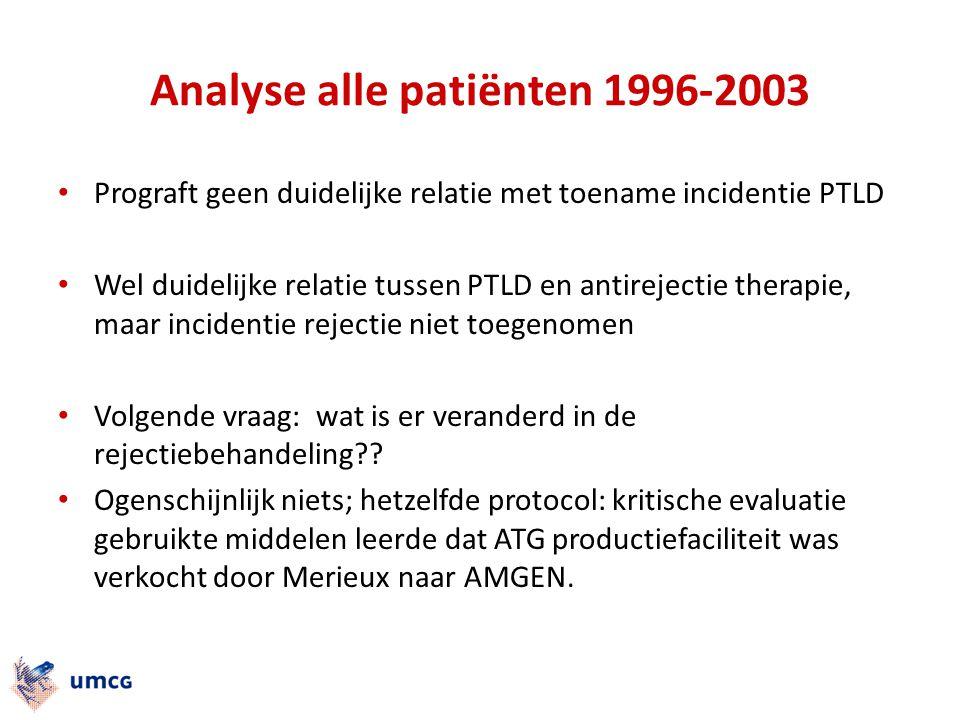 Analyse alle patiënten 1996-2003